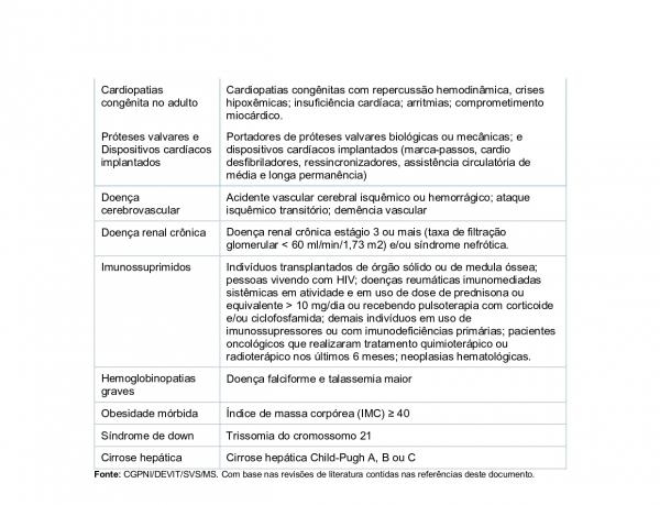1ª ETAPA DE VACINAÇÃO PARA  PESSOAS COM COMORBIDADE