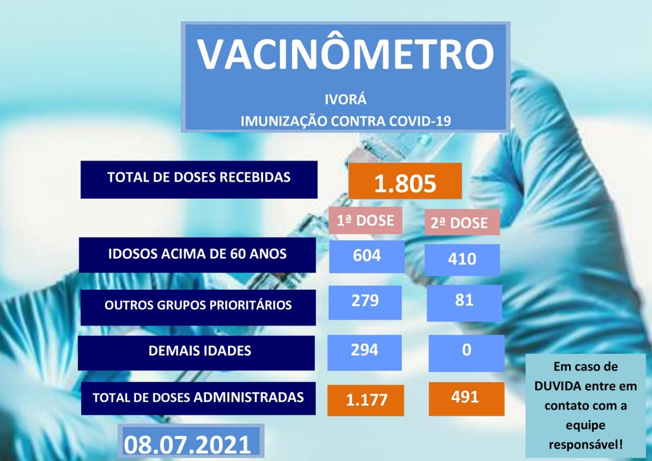 Vacinômetro 08/07/2021