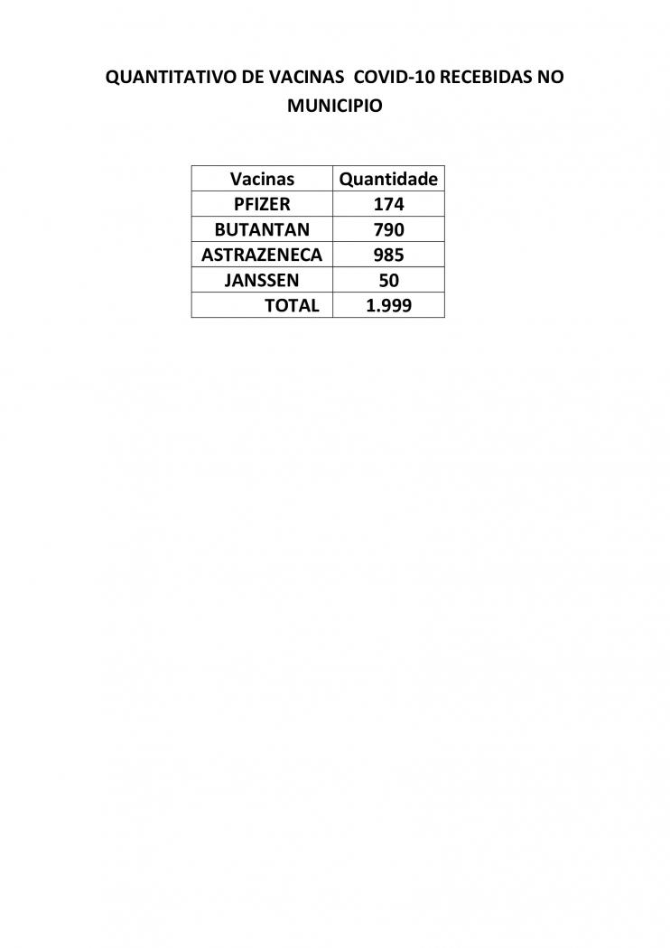 QUANTITATIVOS DE VACINAS ATÉ 23/07/21