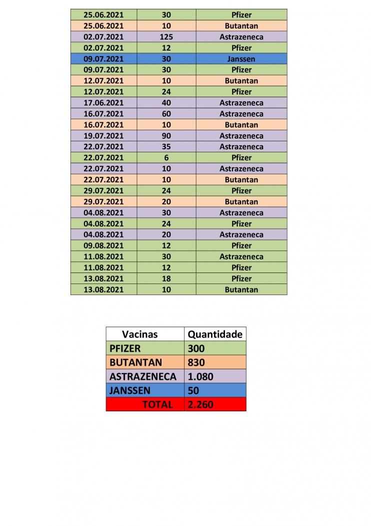 QUANTITATIVO DE VACINAS RECEBIDAS NO MUNICÍPIO DE IVORÁ 16/08/21