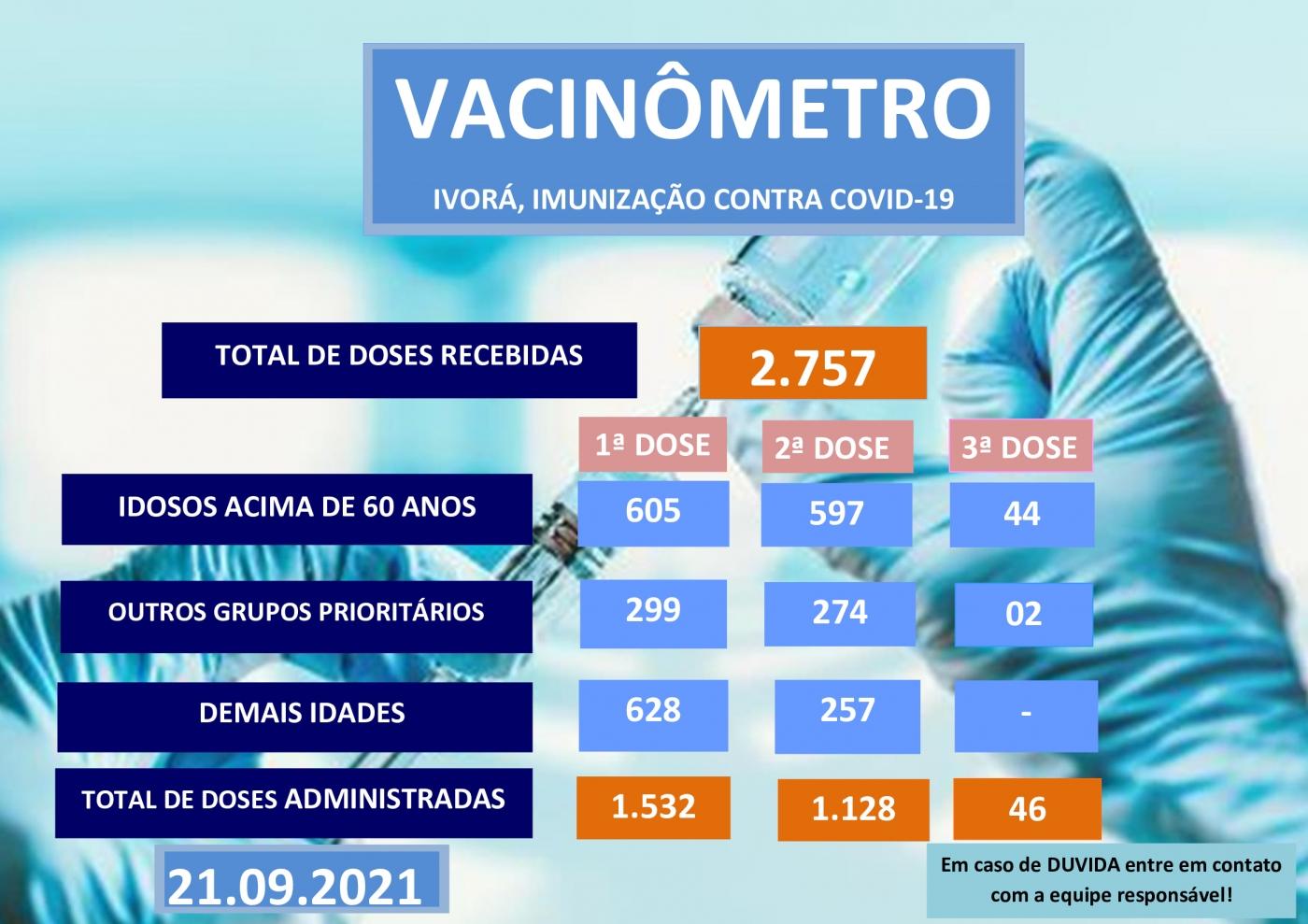 Vacinômetro 21/09/2021