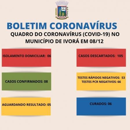 QUADRO DO CORONAVÍRUS NO MUNICÍPIO DE IVORÁ EM 08/12