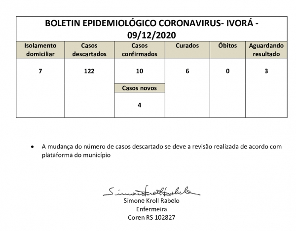 QUADRO DO CORONAVÍRUS NO MUNICÍPIO DE IVORÁ EM 09/12